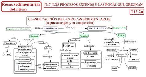 T17- Los procesos externos y las rocas que originan - B·I ...
