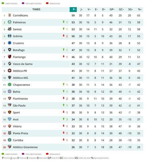 Tabela Brasileirão 2018 → Classificação Campeonato ...