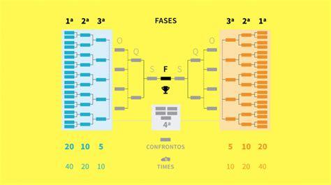 Tabela Copa do Brasil 2018: clubes, resultados e ...