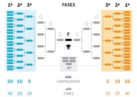 Tabela da Copa do Brasil 2018   Futebol