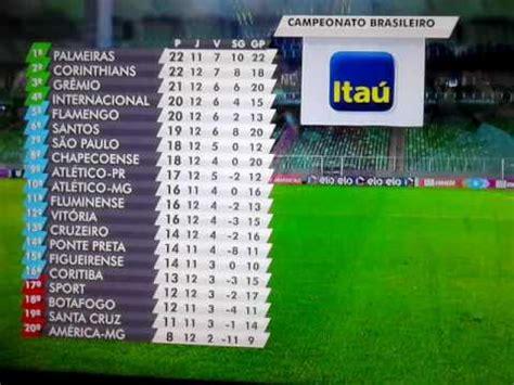 Tabela de classificação Campeonato Brasileiro 2016 - (29 ...