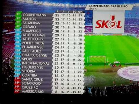 Tabela de Classificação Campeonato Brasileiro 2016 - YouTube