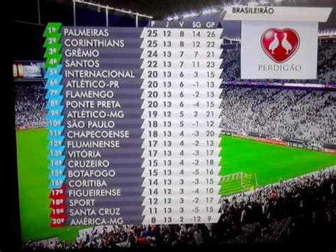 Tabela de classificação campeonato brasileiro serie A / 03 ...
