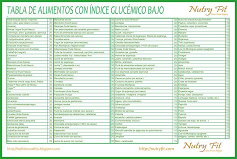 TABLA-ALIMENTOS-INDICE-GLUCEMICO-BAJO.jpg 1,577×1,058 ...