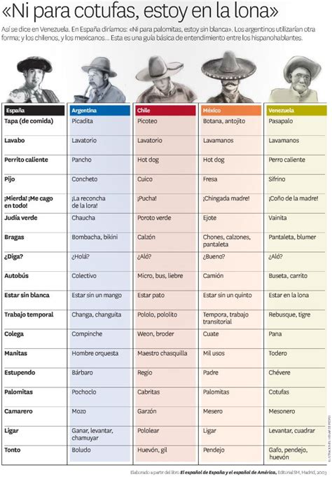 Tabla comparativa de las palabras utilizadas en diferentes ...