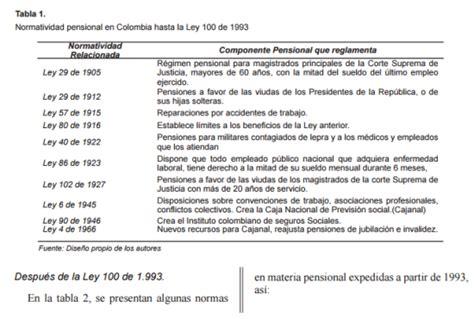 Tabla De Calculo Para Seguridad Social En Colombia 2016 ...