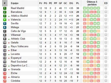 Tabla De La Liga Bbva 2014 2015 | New Style for 2016 2017
