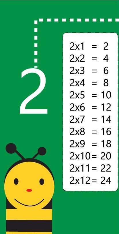 tabla de multiplicar del 2 | primaria | Tablas de ...