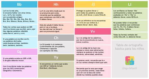 Tabla de ortografía básica para los niños - Etapa Infantil
