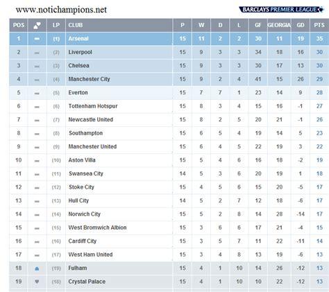 Tabla de posiciones - Barclays Premier League 2013-2014 ...