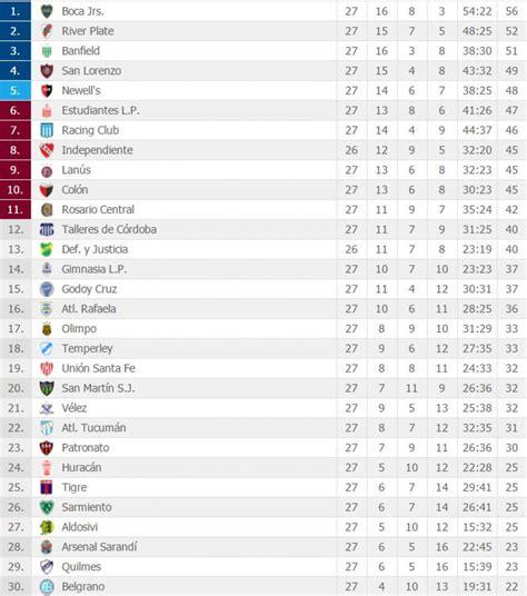 Tabla de posiciones del Torneo argentino EN VIVO: ver ...