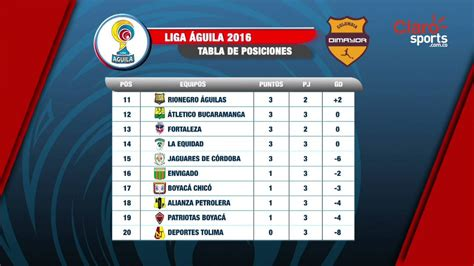 Tabla de posiciones Liga Águila 2016 - YouTube