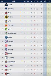 Tabla de posiciones Liga MX: resultados y clasificación de ...