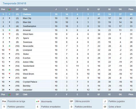 tabla de posiciones premier league de inglaterra 2016 ...