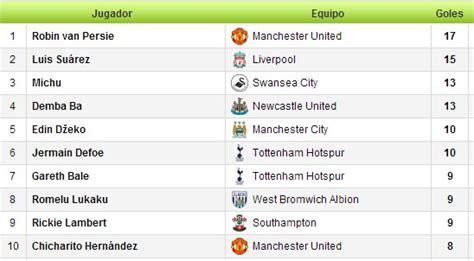 Tabla de Posiciones Premier League ~ Fútbol: Deporte Rey