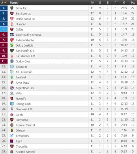 Tabla de posiciones Superliga Argentina 2017: resultados ...