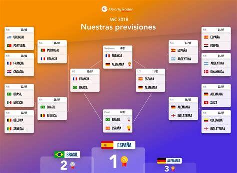 Tabla de predicciones del Mundial 2018: El análisis de ...