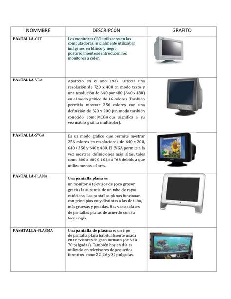 Tabla de tipos de pantalla