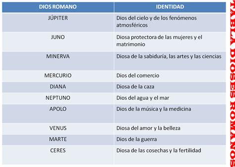 TABLA DIOSES ROMANOS   Historia/History   Pinterest ...