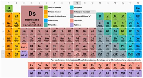 tabla-periodica-completa - ¿Quién Inventó?
