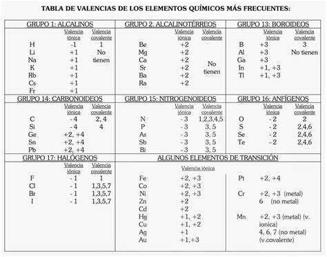 tabla periodica con valencias en pdf new quimica 2 2 5 n