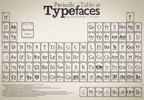Tabla periodica de elementos: tipos y variedades actuales
