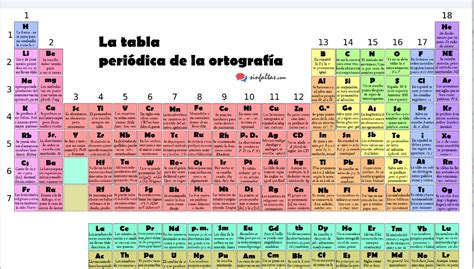 Tabla Periódica de la Ortografía   Descargar PDF | AULA ...