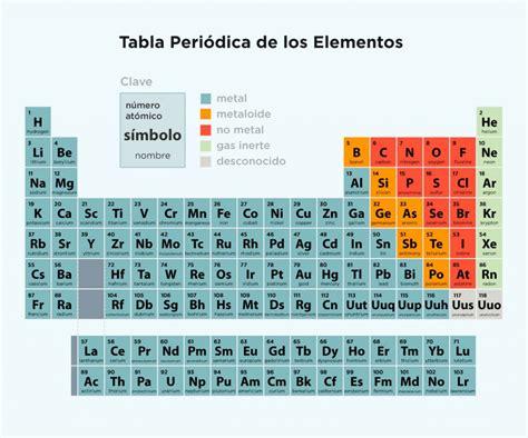 Tabla Periodica De Los Elementos Actualizada Pdf New Tabla ...