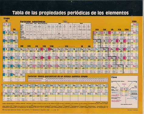 Tabla Periodica De Los Elementos Pdf Descargar Copy Tabla ...