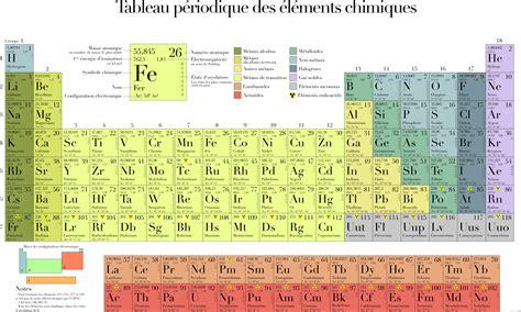 Tabla Periodica De Los Elementos Pdf Descargar New Tabla ...