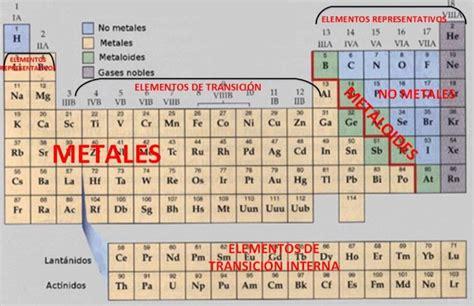 Tabla Periódica de los Elementos Químicos [imágenes e ...