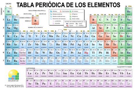 Tabla Periodica De Los Elementos Quimicos Nombres Y ...