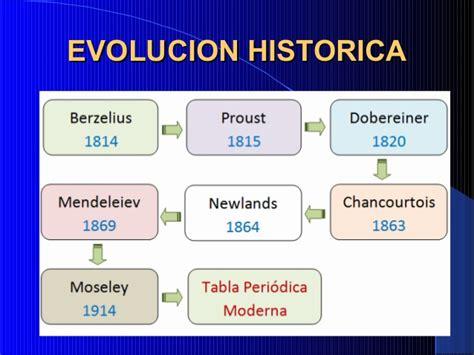 Tabla Periodica: Evolucion, Origenes y Propiedades