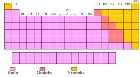 Tabla periodica muda para rellenar   Tabla periódica en blanco