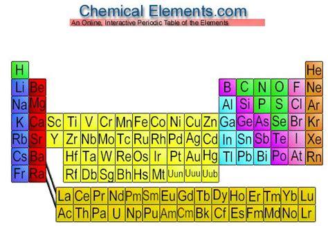 Tabla periódica online e interactiva: Chemical Elements ...