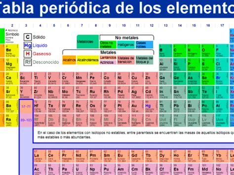 Tabla periódica: organizando los elementos químicos