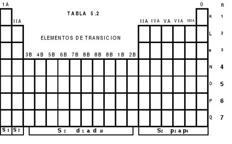Tabla Periodica Para Llenar Related Keywords - Tabla ...