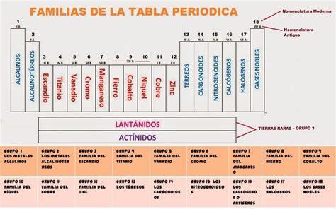 Tabla Periodica Y Propiedades De Los Elementos Familias ...