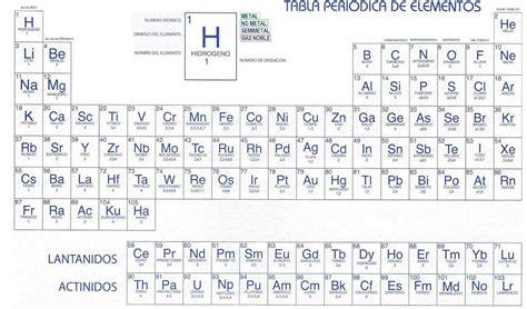Tabla Periodico Con Numeros De Oxidacion Fresh Tabla ...