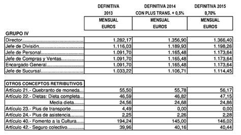 tabla salarial convenio metal 2016 barcelona tabla ...