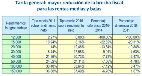 Tablas de IRPF en Madrid   Declaracion de la Renta