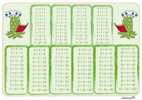 tablas de multiplicar 3