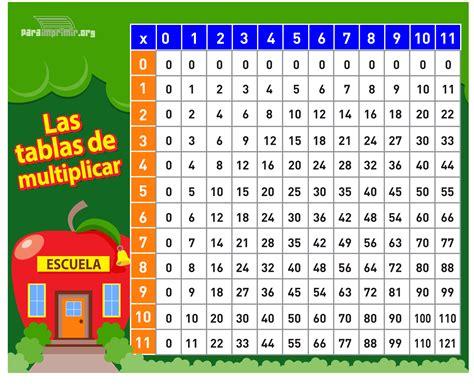 Tablas de multiplicar (7) - Imagenes Educativas
