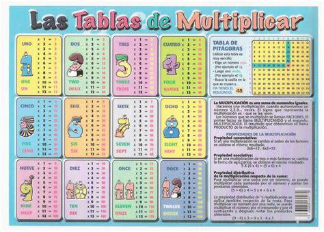 tablas de multiplicar Archives - Infancia Digital