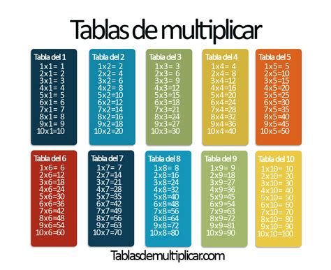 Tablas de multiplicar del 1 al 10 - Tablasdemultiplicar.com