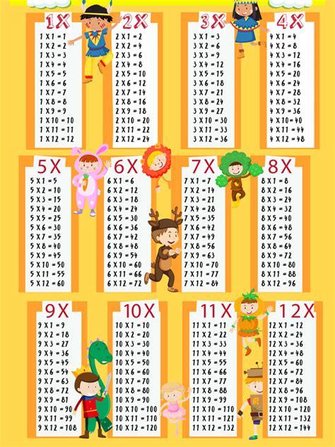 Tablas de Multiplicar fáciles para niños de primaria ...