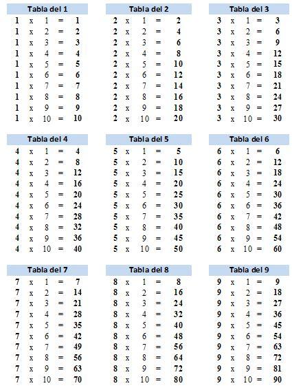 Tablas de multiplicar para imprimir | Tablas de ...