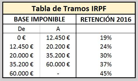 Tablas IRPF 2017 para la Renta de empresas y autónomos
