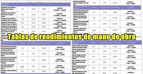 Tablas para rendimientos de mano de obra ~ CIVILTOTAL