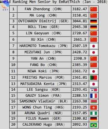 Table Tennis Rankings | Brokeasshome.com